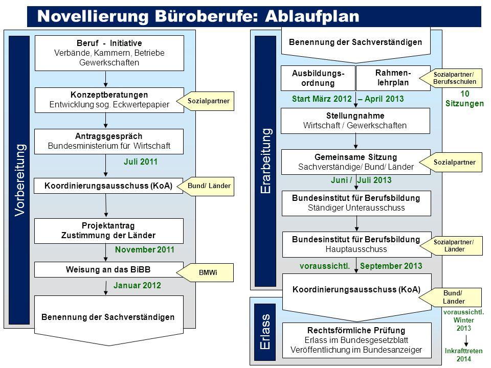 Novellierung Büroberufe: Ablaufplan
