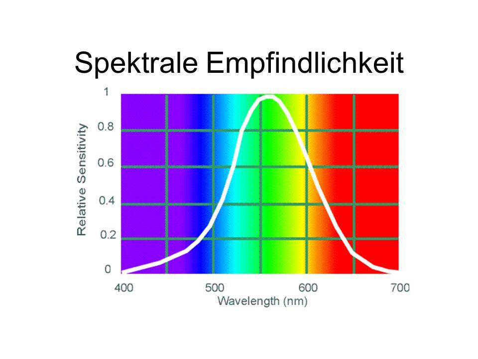 Spektrale Empfindlichkeit