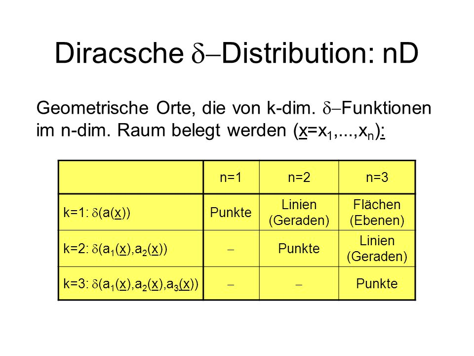 Diracsche d-Distribution: nD