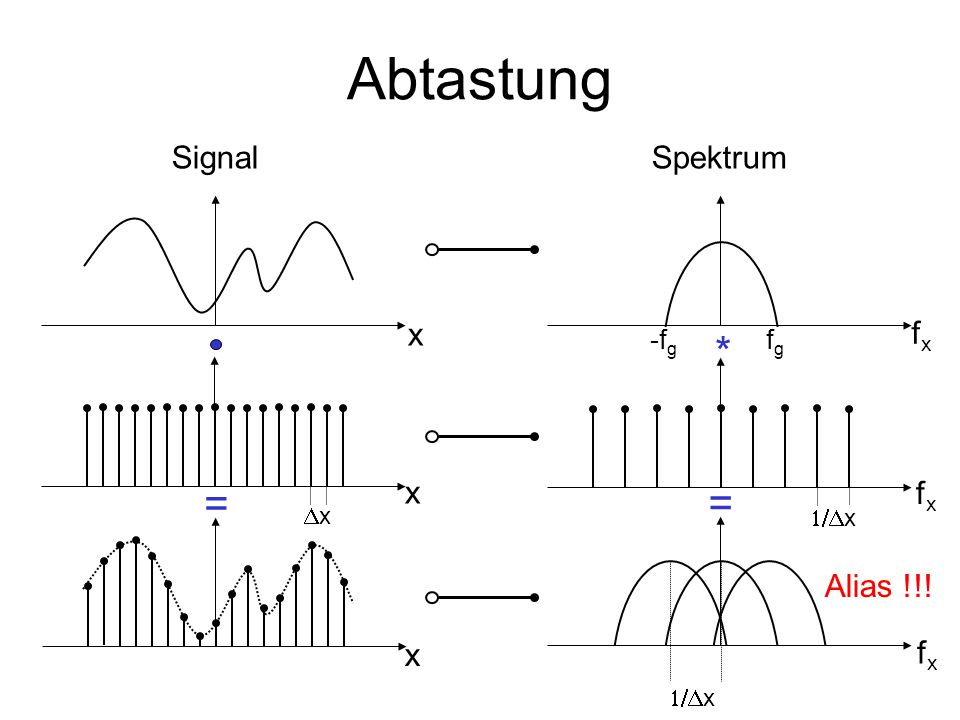Abtastung * = = Signal Spektrum x fx x fx Alias !!! x fx -fg fg Dx