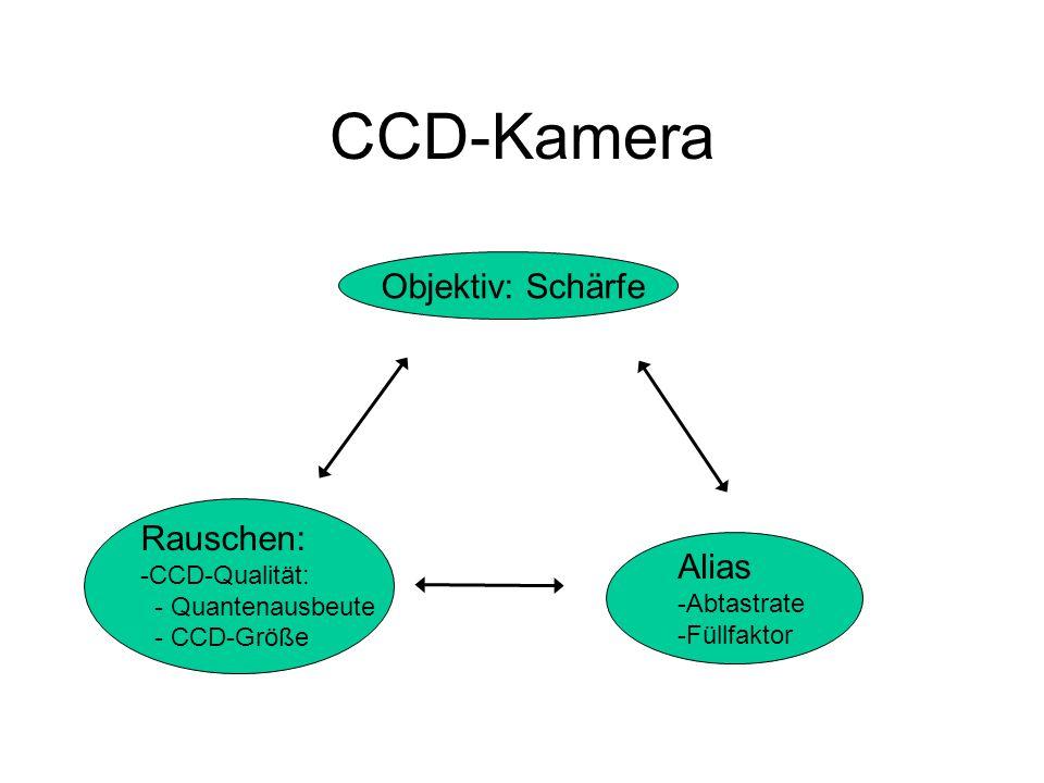 CCD-Kamera Objektiv: Schärfe Rauschen: Alias