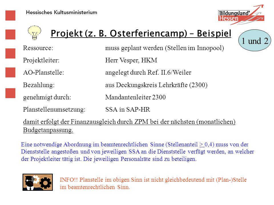 Projekt (z. B. Osterferiencamp) – Beispiel 1 und 2