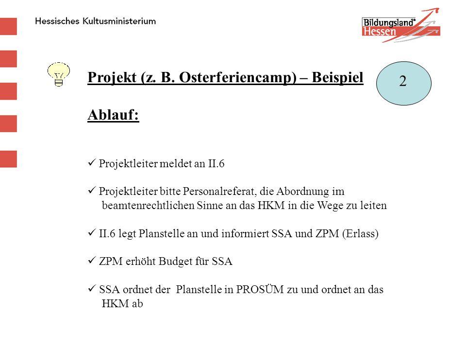 Projekt (z. B. Osterferiencamp) – Beispiel Ablauf: 2