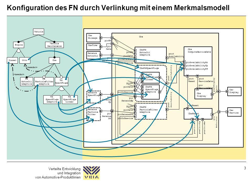 Konfiguration des FN durch Verlinkung mit einem Merkmalsmodell