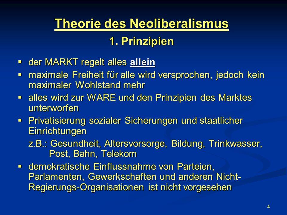 Theorie des Neoliberalismus 1. Prinzipien