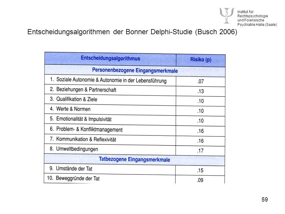 Entscheidungsalgorithmen der Bonner Delphi-Studie (Busch 2006)