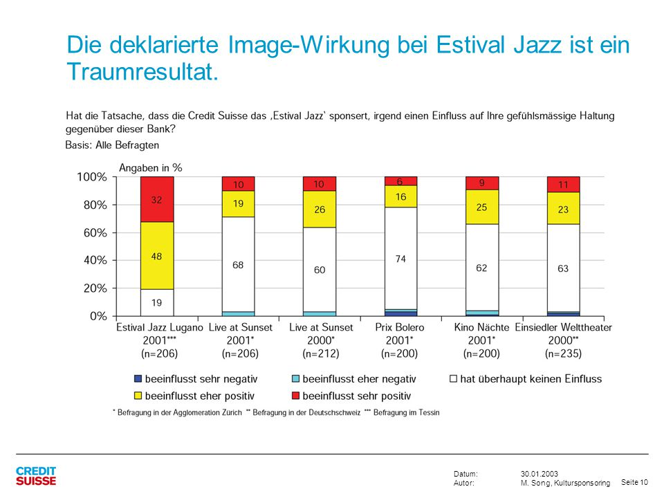 Die deklarierte Image-Wirkung bei Estival Jazz ist ein Traumresultat.