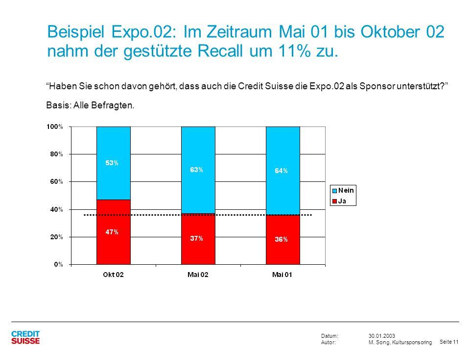 Beispiel Expo.02: Im Zeitraum Mai 01 bis Oktober 02 nahm der gestützte Recall um 11% zu.