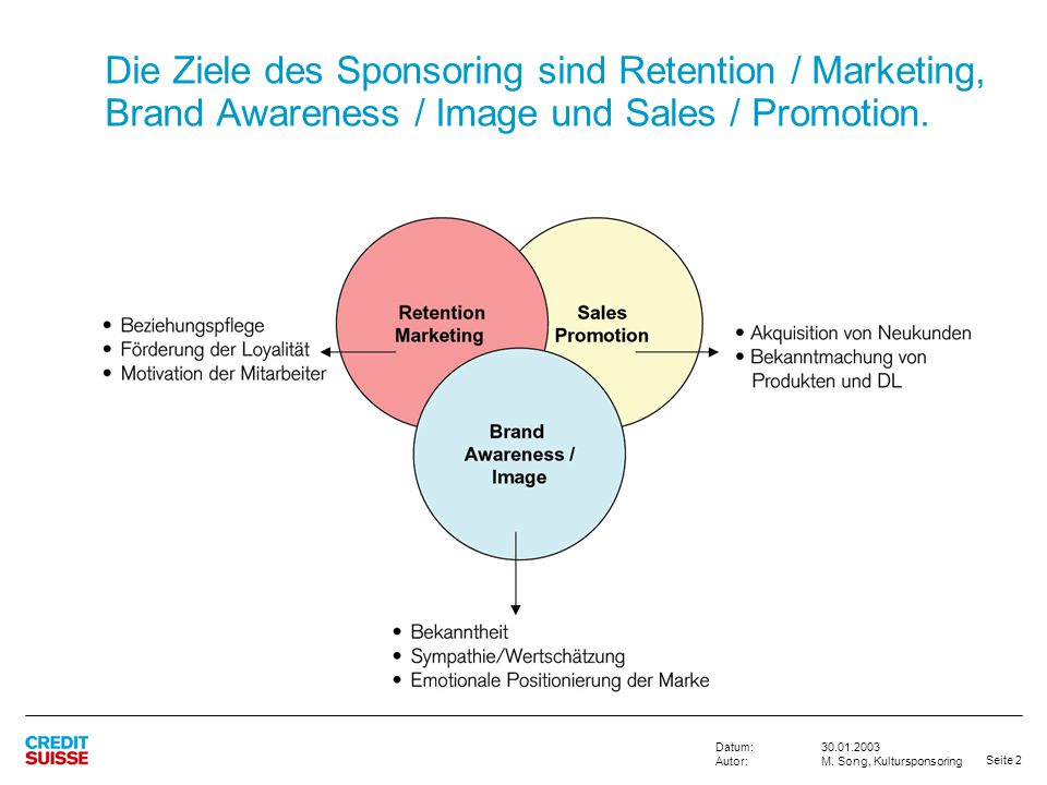 Die Ziele des Sponsoring sind Retention / Marketing, Brand Awareness / Image und Sales / Promotion.