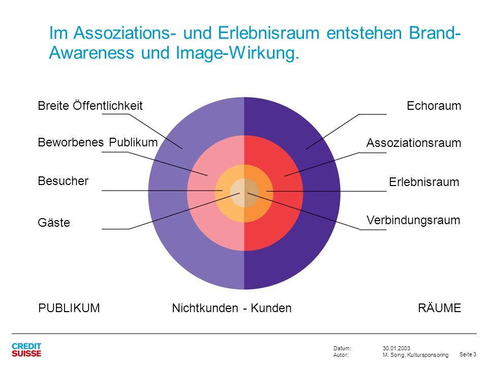 Im Assoziations- und Erlebnisraum entstehen Brand-Awareness und Image-Wirkung.