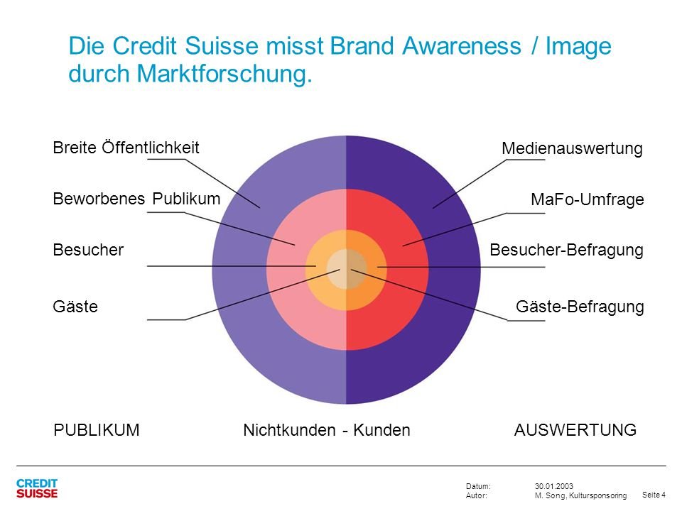 Die Credit Suisse misst Brand Awareness / Image durch Marktforschung.