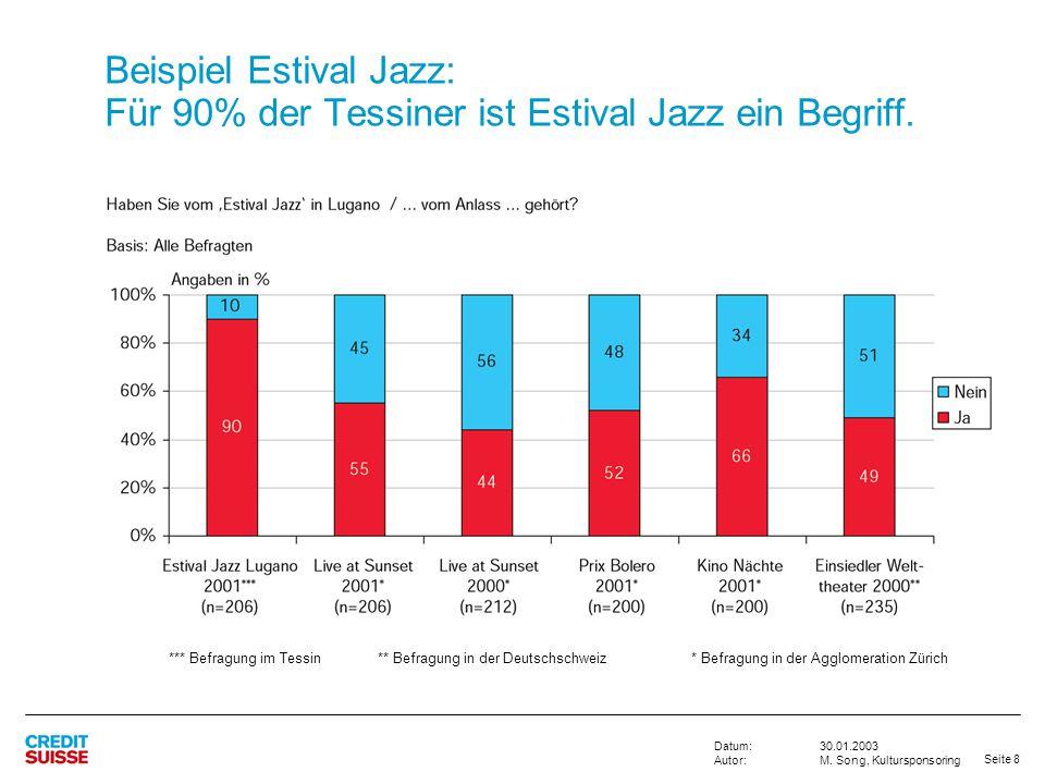 Beispiel Estival Jazz: Für 90% der Tessiner ist Estival Jazz ein Begriff.