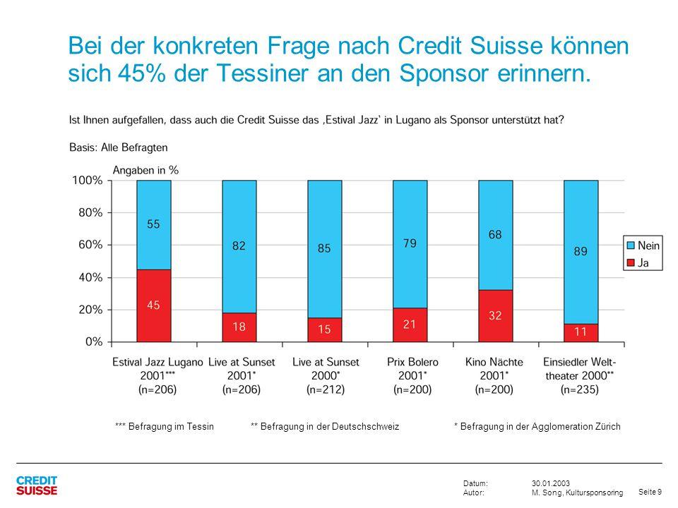 Bei der konkreten Frage nach Credit Suisse können sich 45% der Tessiner an den Sponsor erinnern.