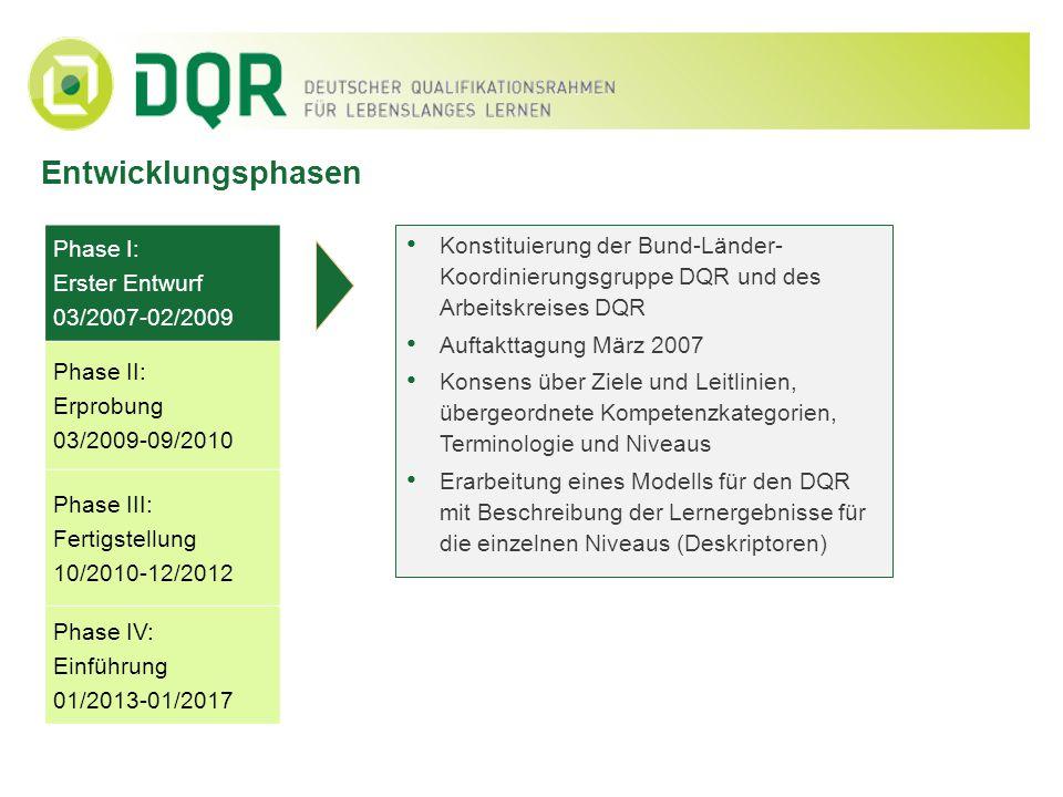 Entwicklungsphasen Phase I: Erster Entwurf 03/2007-02/2009 Phase II: