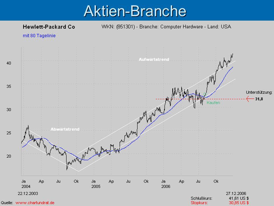 Aktien-Branche