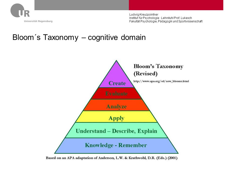 Bloom´s Taxonomy – cognitive domain