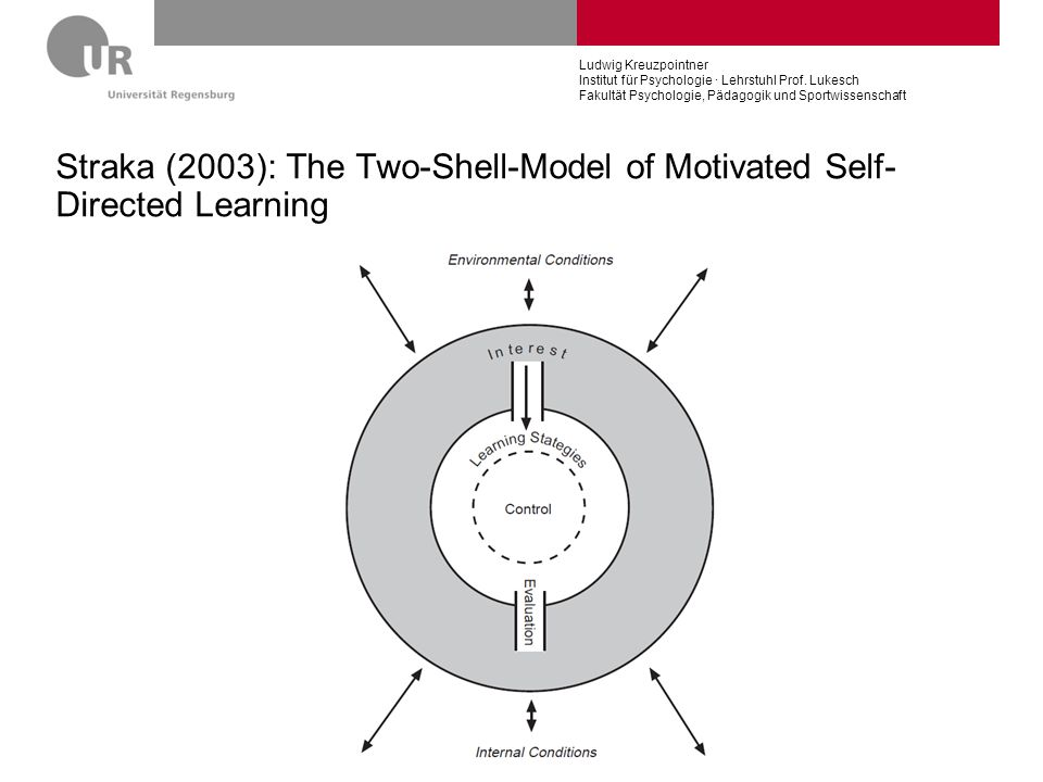Straka (2003): The Two-Shell-Model of Motivated Self-Directed Learning
