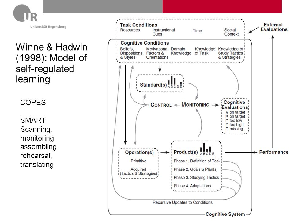 Winne & Hadwin (1998): Model of self-regulated learning
