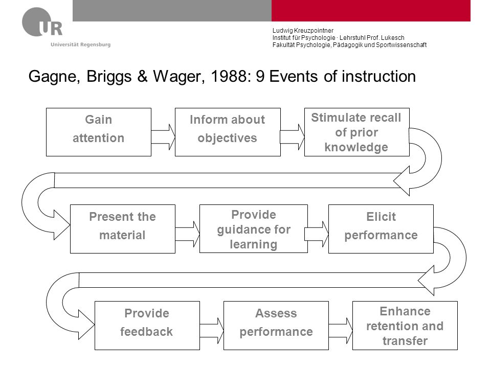 Gagne, Briggs & Wager, 1988: 9 Events of instruction
