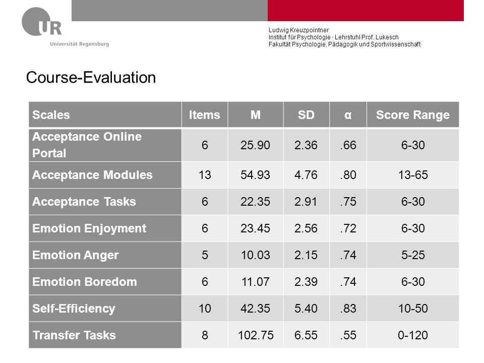 Course-Evaluation Scales Items M SD α Score Range