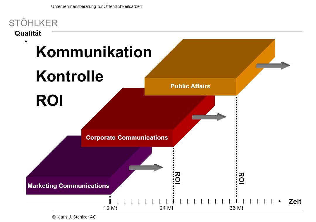Kommunikation Kontrolle ROI Qualität ROI ROI Zeit Public Affairs