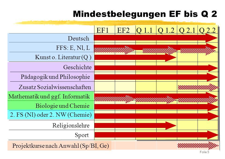 Mindestbelegungen EF bis Q 2