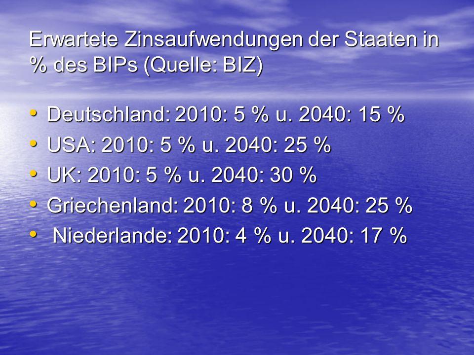 Erwartete Zinsaufwendungen der Staaten in % des BIPs (Quelle: BIZ)