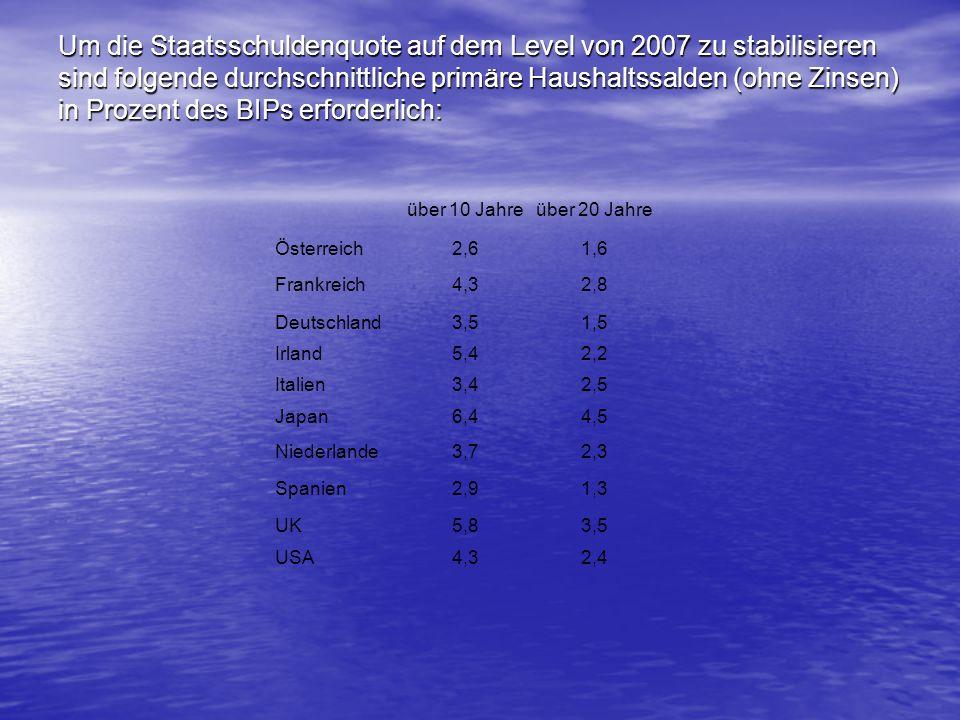 Um die Staatsschuldenquote auf dem Level von 2007 zu stabilisieren sind folgende durchschnittliche primäre Haushaltssalden (ohne Zinsen) in Prozent des BIPs erforderlich: