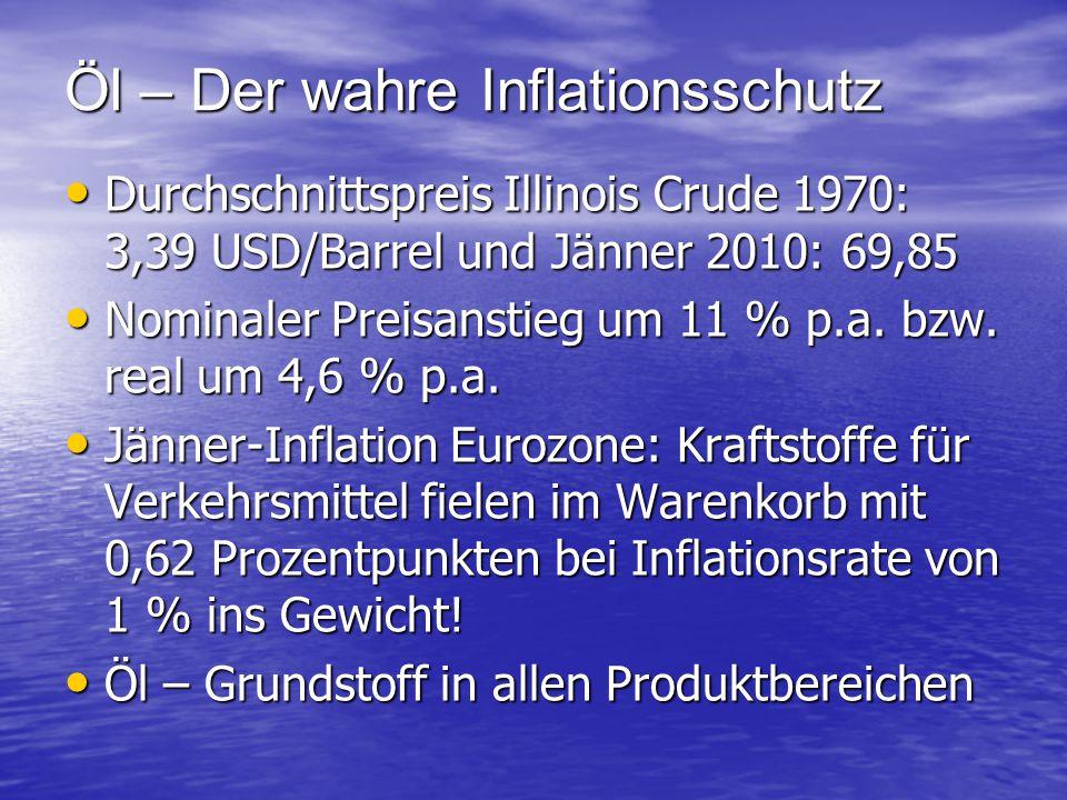 Öl – Der wahre Inflationsschutz