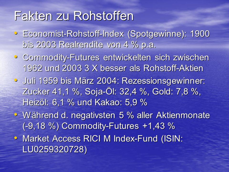 Fakten zu Rohstoffen Economist-Rohstoff-Index (Spotgewinne): 1900 bis 2003 Realrendite von 4 % p.a.