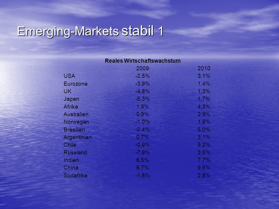 Emerging-Markets stabil 1