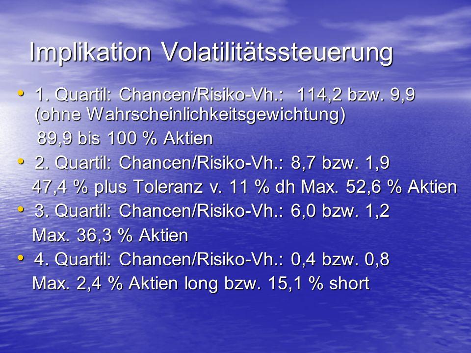 Implikation Volatilitätssteuerung