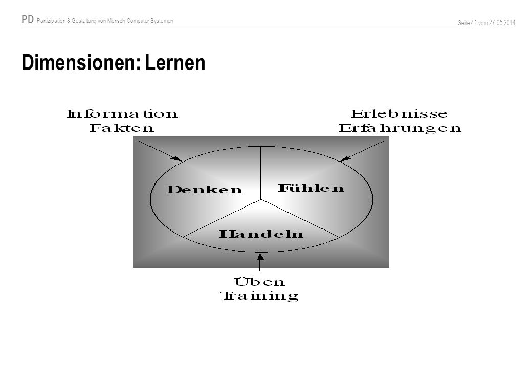 Dimensionen: Lernen