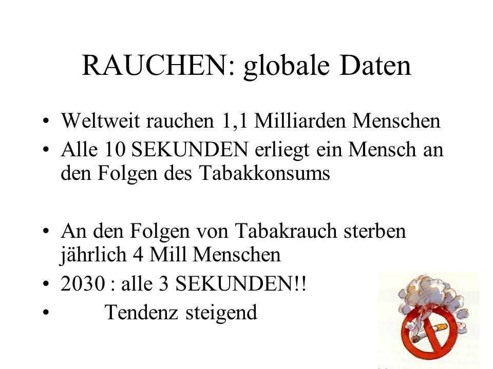 RAUCHEN: globale Daten