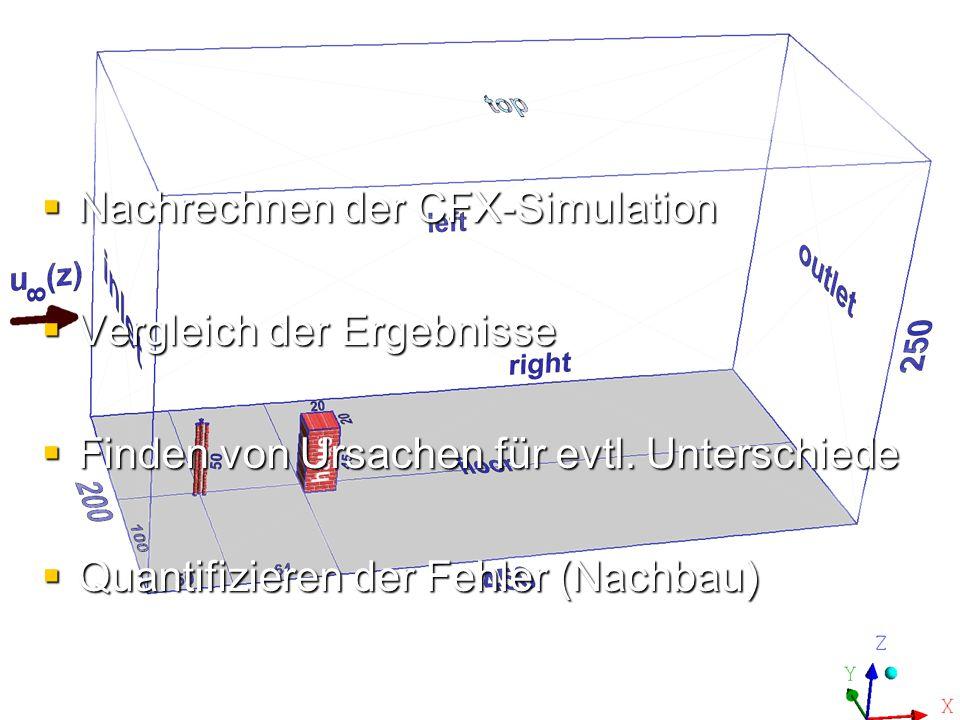 5. Der Auftrag Nachrechnen der CFX-Simulation Vergleich der Ergebnisse