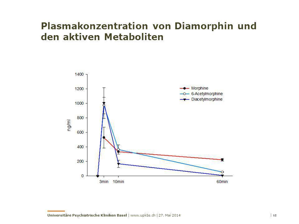 Plasmakonzentration von Diamorphin und den aktiven Metaboliten