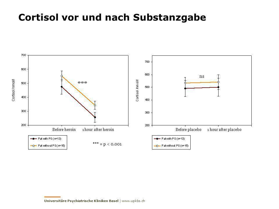 Cortisol vor und nach Substanzgabe