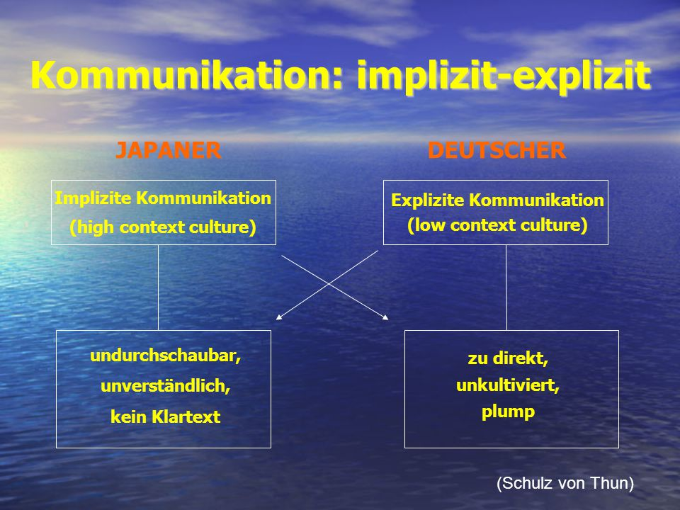 Kommunikation: implizit-explizit