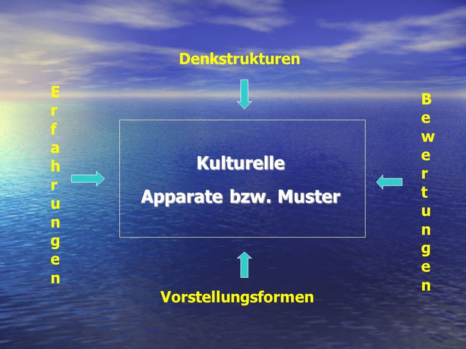 Kulturelle Apparate bzw. Muster