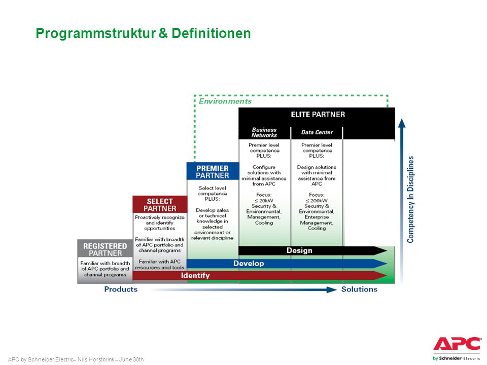 Programmstruktur & Definitionen