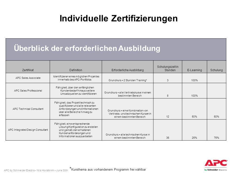 Individuelle Zertifizierungen