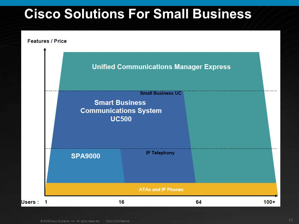 Cisco Solutions For Small Business