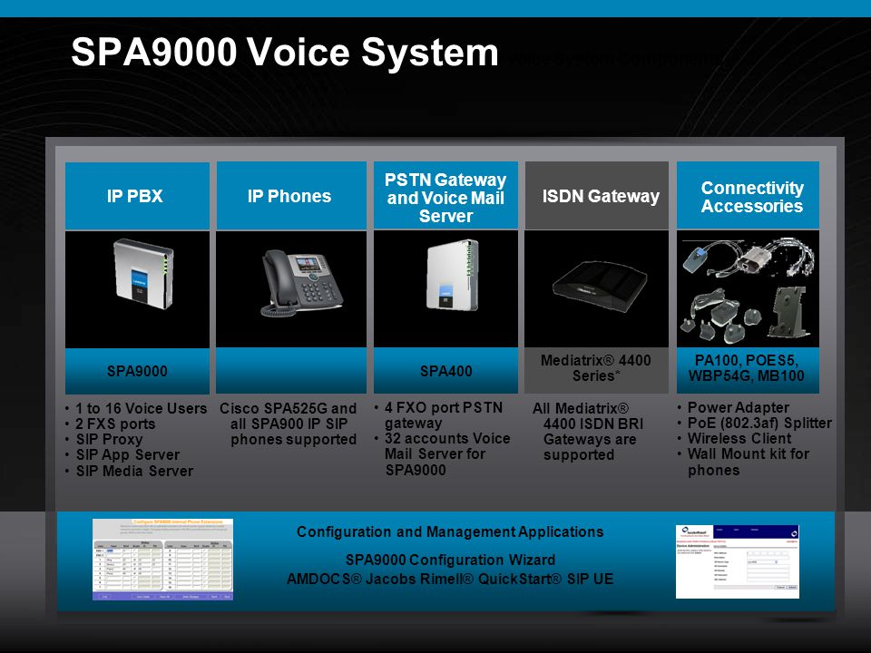 SPA9000 Voice System SPA9000 Voice System Components