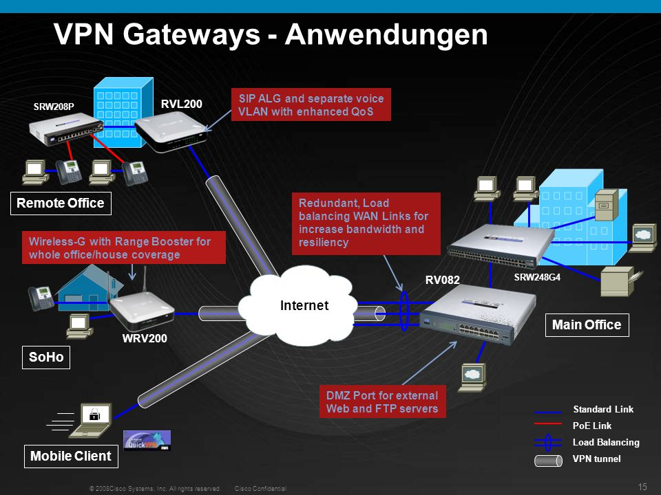 VPN Gateways - Anwendungen