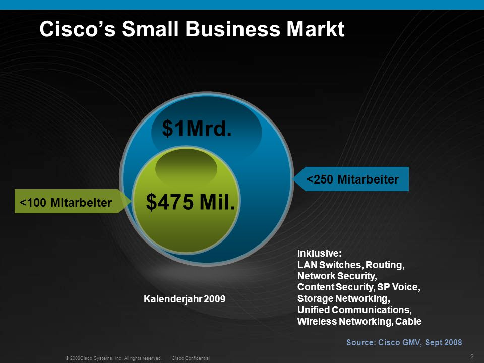 Cisco's Small Business Markt
