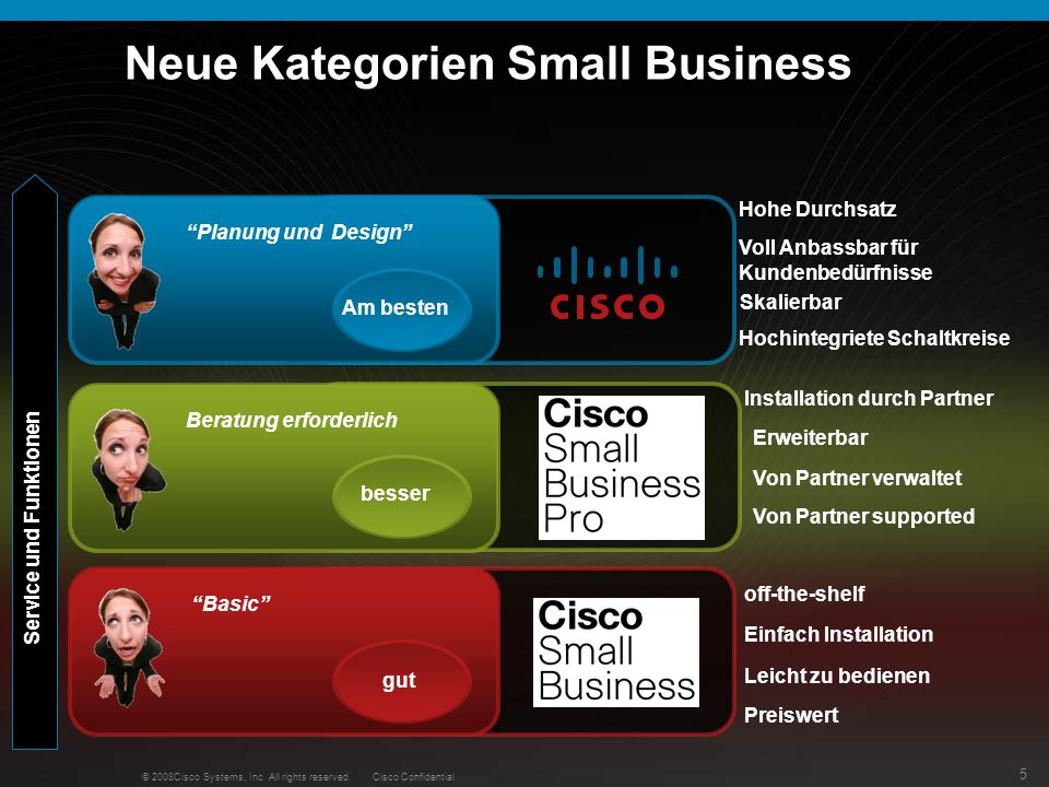 Neue Kategorien Small Business