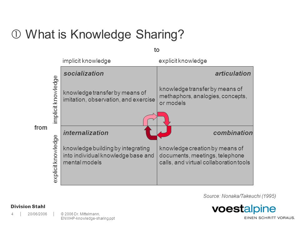  What is Knowledge Sharing