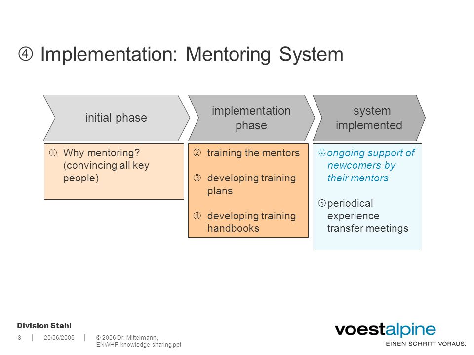  Implementation: Mentoring System