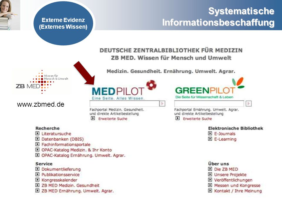 Externe Evidenz (Externes Wissen) www.zbmed.de