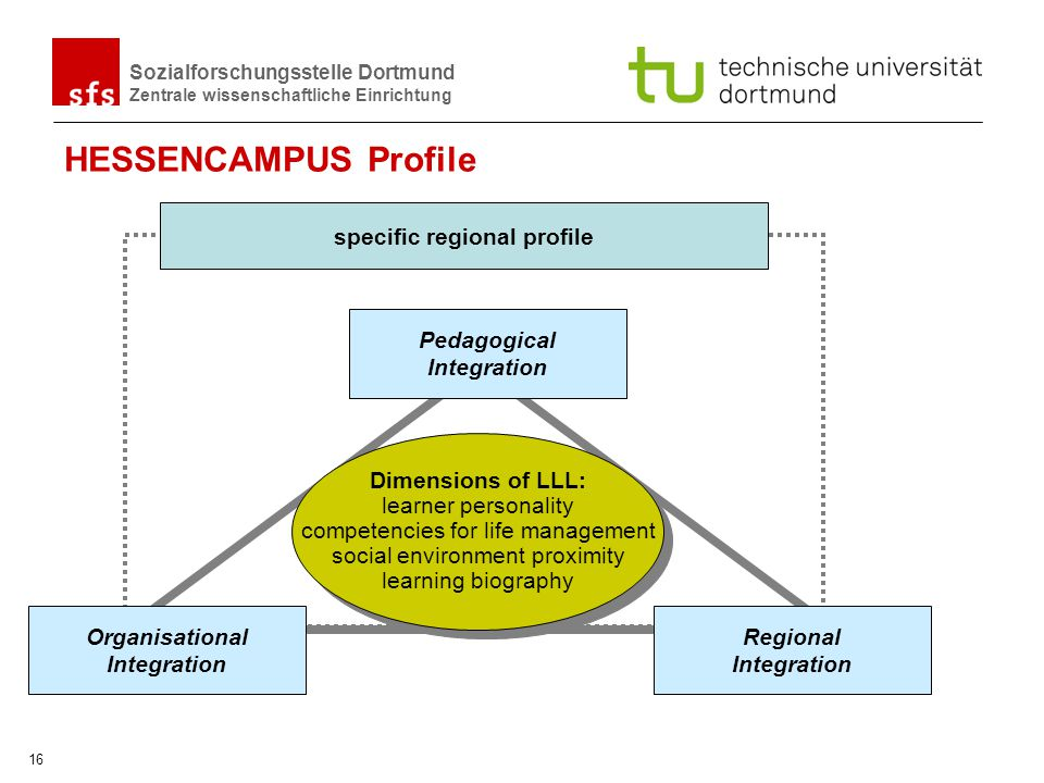 HESSENCAMPUS Profile specific regional profile Pedagogical Integration